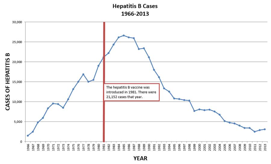 Течение гепатита в у привитых