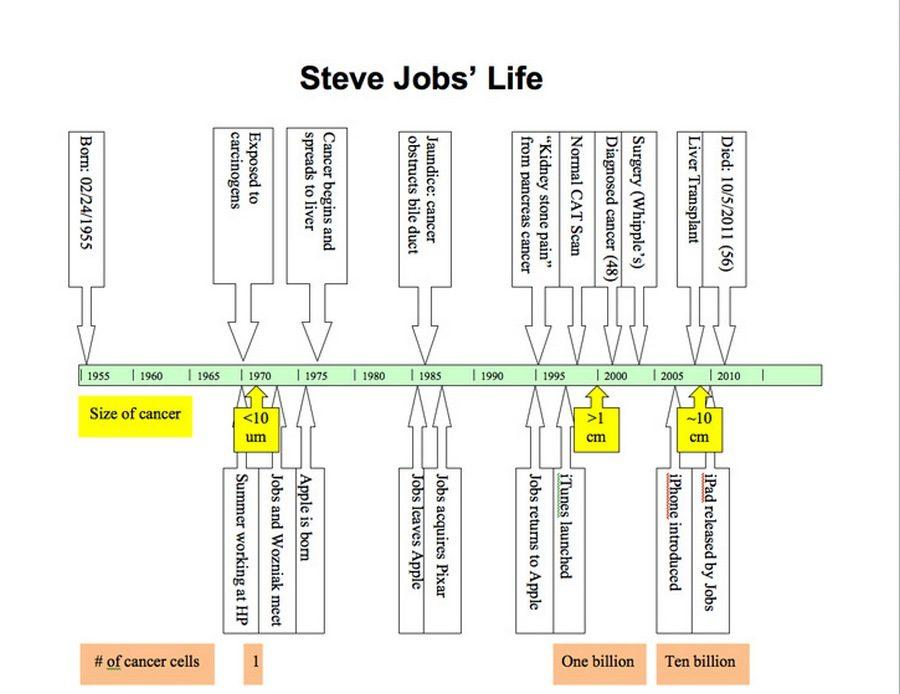 От чего умер Стив Джобс? Исследование доктора Джона МакДугалла
